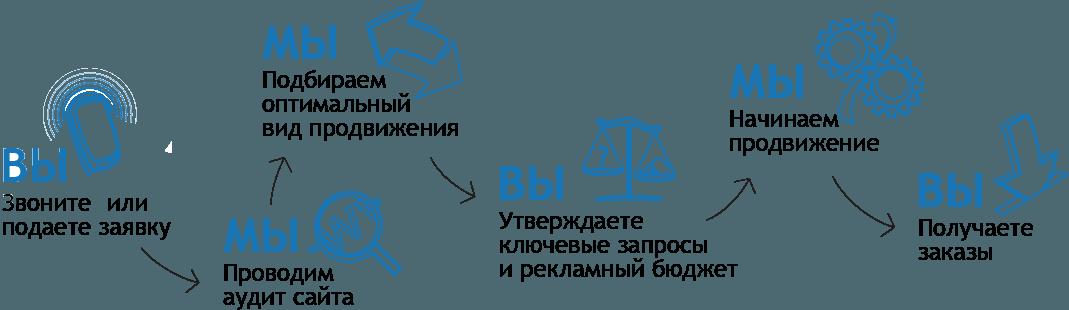 Стратегия поискового продвижения сайта в Харькове