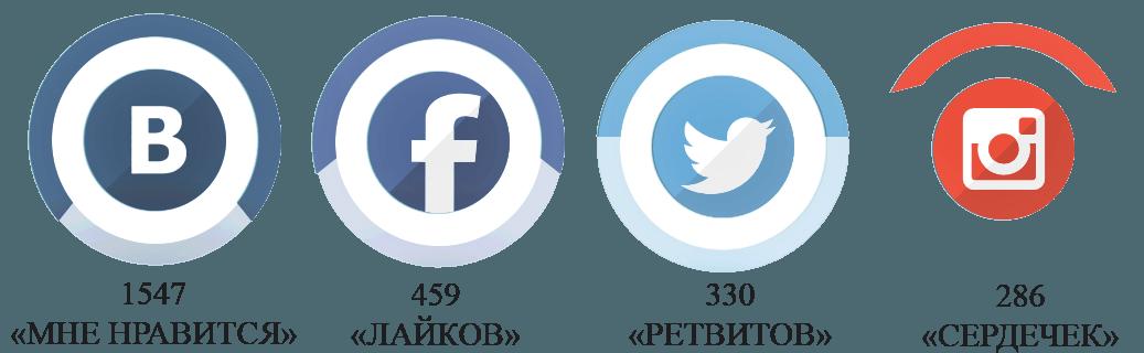 Социальные сигналы в SMM