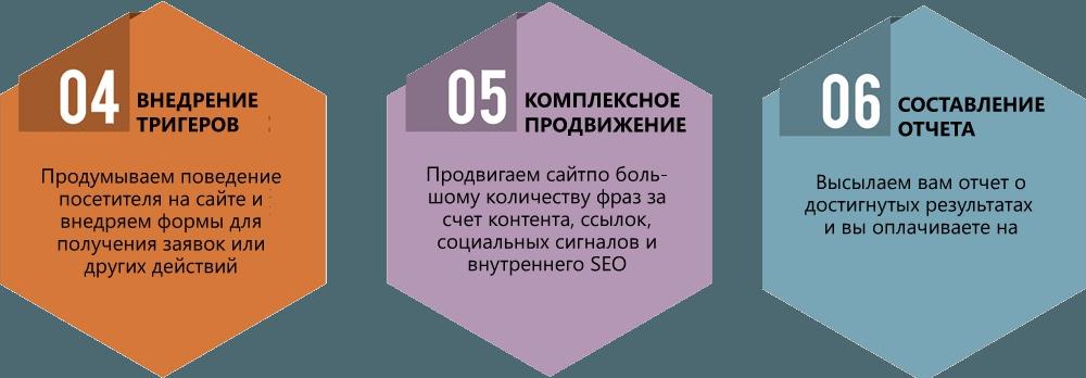 Етапи просування сайту по трафіку в Харкові