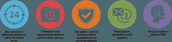 Особливості техпідтримки сайту в Apsite