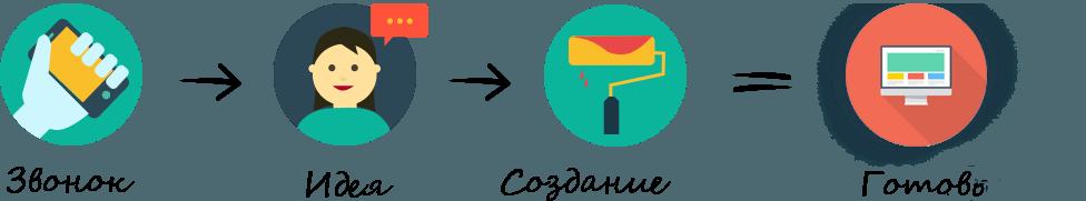 Порядок оптимизации сайта в Apsite