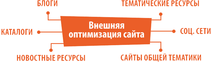 Составляющие внешней оптимизации сайта в Apsite